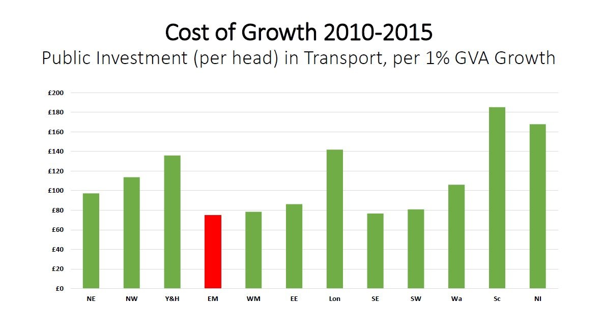 Cost of Growth Picture
